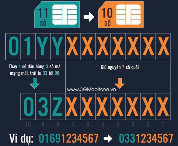 Số di động từ sim 11 số chuyển thành 10 số như thế nào