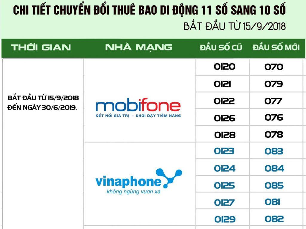 [Tin Hot] Chuyển Sim 11 số sang sim 10 số Mobifone theo quy định Bộ TT&TT
