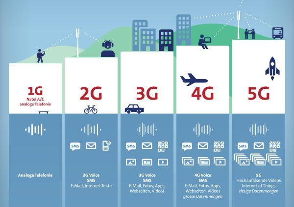 Mạng 5G mobifone thử nghiệm tại Hồ Chí Minh
