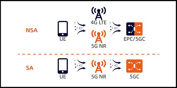 Vì sao dùng mạng 5G Mobi không cần đổi sim 4G?